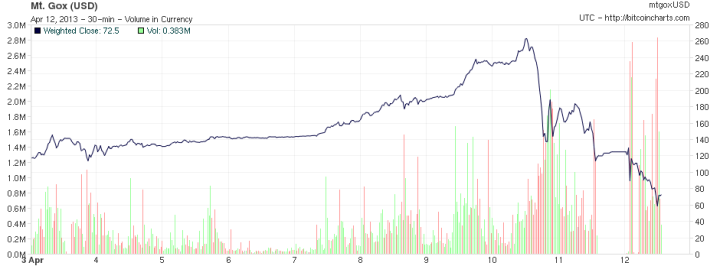 Grafiek van bitcoin crash na 266 dollar piek in april 2013