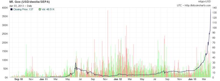 Bitcoin koershistorie 2009 - 2013
