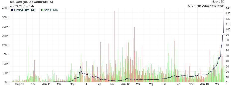 Bitcoin auf US-Dollar Marktpreis Blockchain Bitcoin Kurs ineedhack.pw ineedhack.pw Bitcoin-Blog Kryptowährung Marktkapitalisierungen CoinMarketCap Preis für Bitcoin, Ethereum und Litecoin – Coinbase Der Bitcoin ist noch schlechter als sein Ruf WELT .