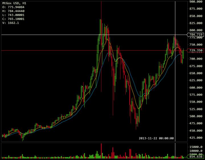 Mt.Gox BTC/USD 2013-11-22 09.00 uur