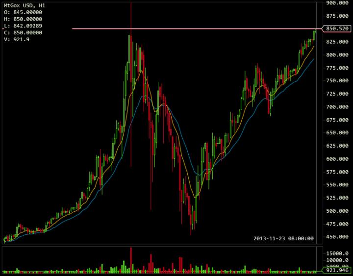 Mt.Gox BTC/USD 2013-11-23 08.00 uur
