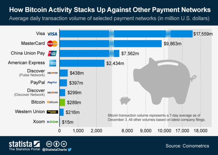 Bitcoin verovert de wereld gestaag als betaalmiddel