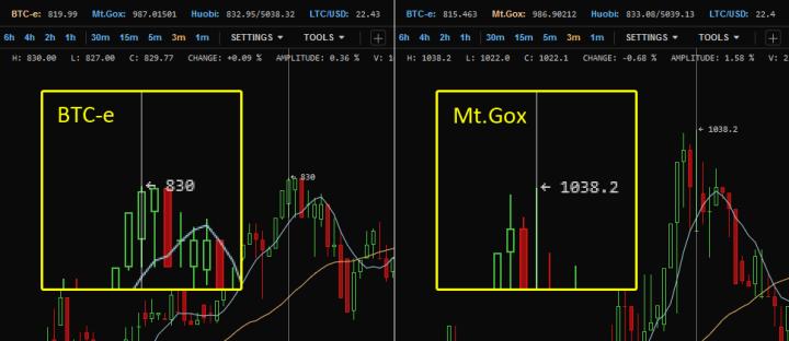 Koersverschil van 200 dollar tussen BTC-e en Mt.Gox